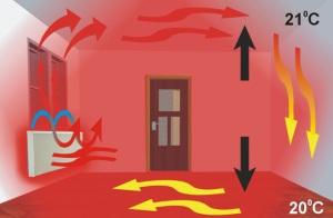 Схема роботи теплоакумуляційного обігрівача